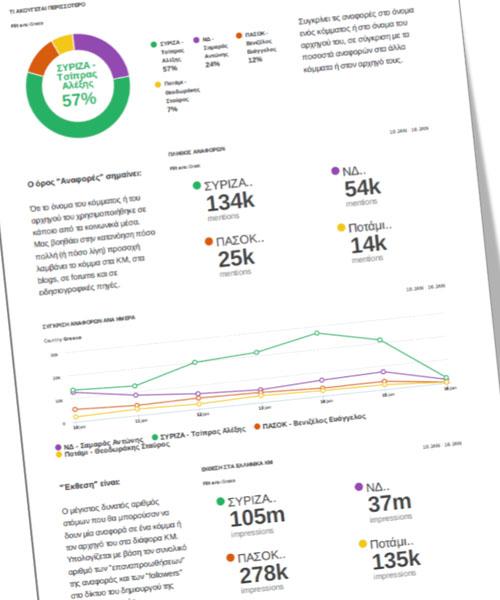 Πολιτικές καμπάνιες online - political campaigns online